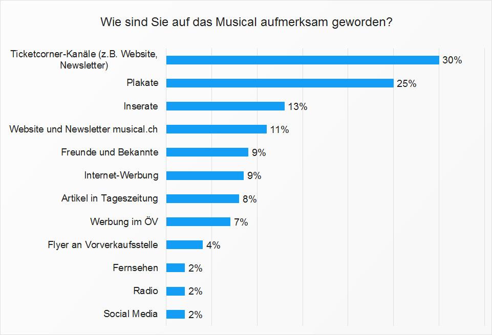 Aufmerksamkeit für Musicals