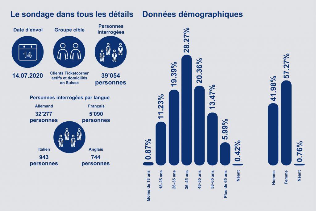 Le sondage dans tous les détails - Données démographiques