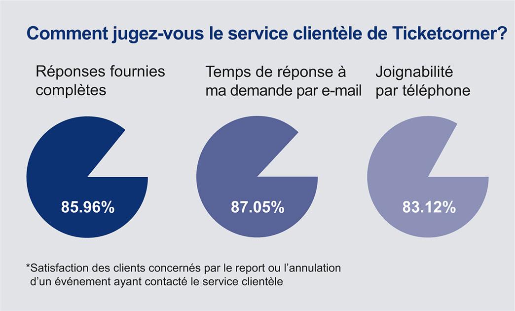 Comment jugez-vous le service clientèle de Ticketcorner?