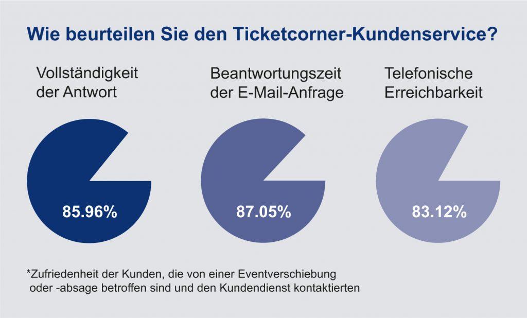 Wie beurteilen Sie den Ticketcorner-Kundenservice?