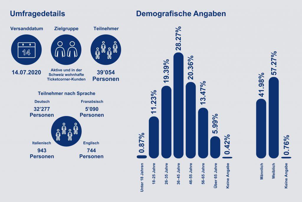 Umfragedetails - Demografische Angaben